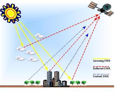 Integrated data retrieval system